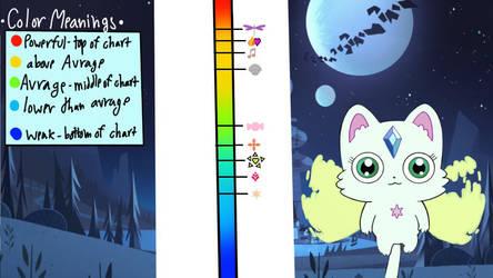 Baby's magic test power chart by SingMoonBeaEmoji
