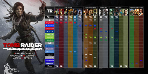 Tomb Raider Games (Checklist) by TheCroftFanStudios
