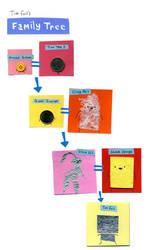Tim Foil Family Tree by philippajudith