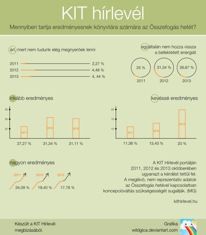Konyvtari osszefogas hete - for kithirlevel.hu by wildgica