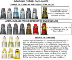 Doctor Who - Evolution of the Dalek Travel Machine by DoctorWhoOne