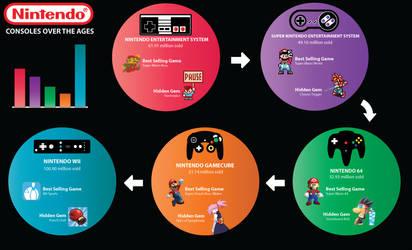 Nintendo Infographic by papermario13689