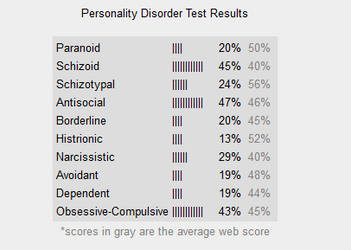 narcissistic personality disorder test