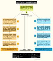 How to Plot Character Arc by illuminara