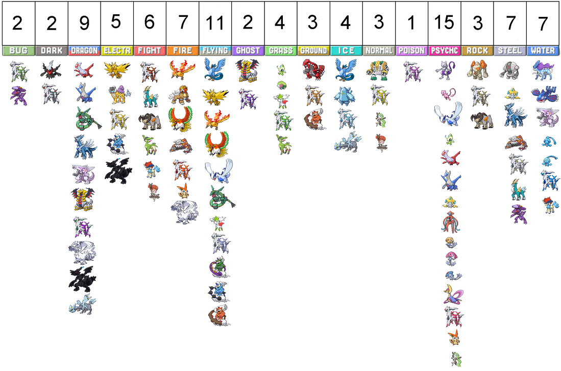 Legendary Pokemon by Type Chart by LDA123 on DeviantArt