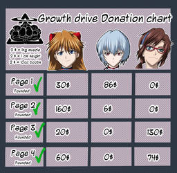DonationChart Growth drive Update by vertigo66