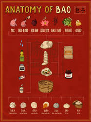 Anatomy of Bao by kiddhe