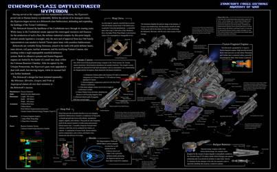 Anatomy of War: Battlecruiser Cross Section by Jinshin