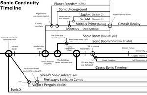 Sonic Continuity Timeline theory by LogiTeeka