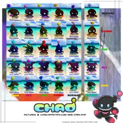Dark Evolution Chao Chart by V1ciouzMizzAzn
