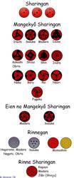 All Sharingan and Rinnegan by AkuretariJW