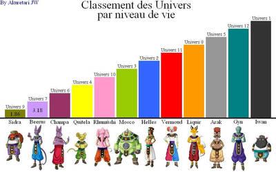 Classement des Univers par niveau de vie by AkuretariJW