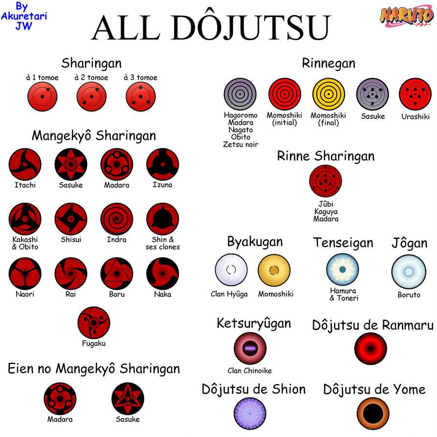 ALL DOJUTSU by AkuretariJW
