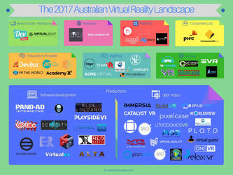 The Australian Virtual Reality Ecosystem 2017 by Falconiask