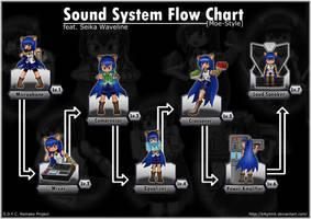 Sound System Flow Chart Remake by k4glimit