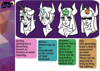 LunEar Species Guide Part 2 by KiyasamatheInu