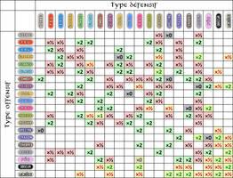 Type chart of Pokemon Sacred Phoenix by Anarlaurendil