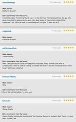 Reviews by ThemeBucket