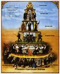 Pyramid of Capitalist System by selfregion