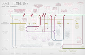 Lost Timeline Infographic by anderssondavid1