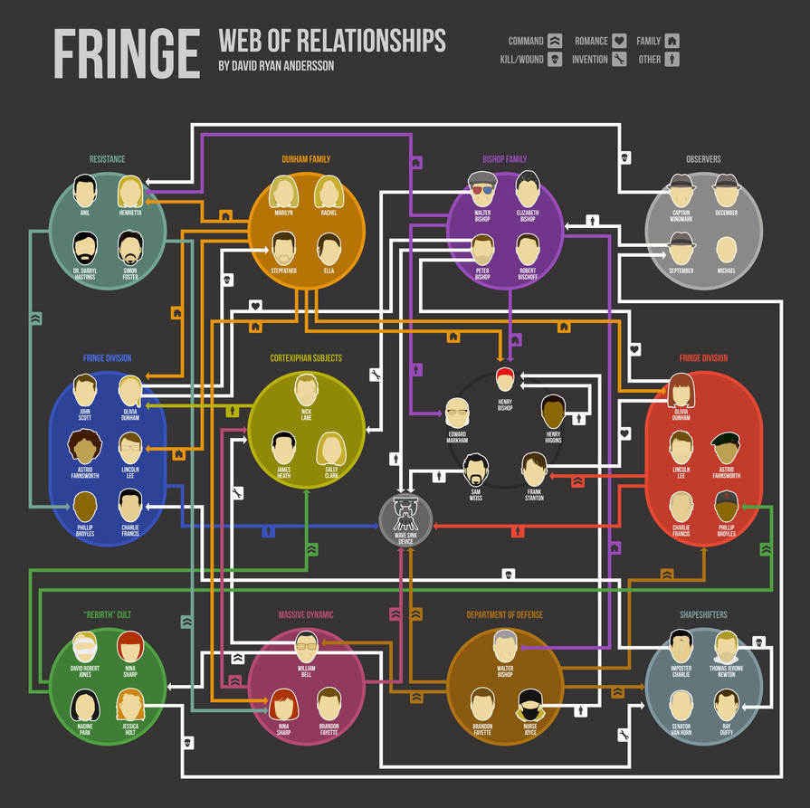 Fringe Web of Relationships Infographic by anderssondavid1