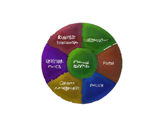 sharepoint nightmare cycle by iamnotalawyer
