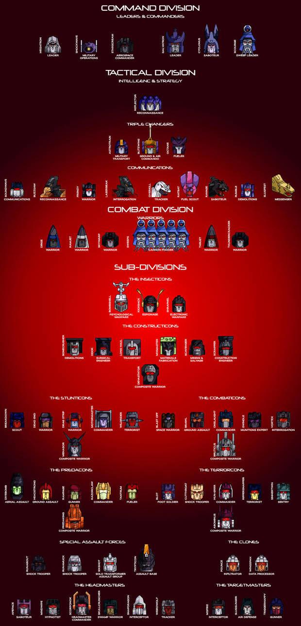 The Decepticon Hierarchy by Trecathlus