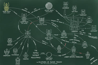 The History of Alpha Trion (Chalkboard Version) by Trecathlus