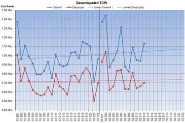 Diagramm: Gesamtquoten von TCW by MADBlacklord