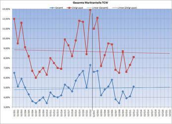 Diagramm: Marktanteile von TCW by MADBlacklord