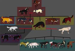 Lex family tree by Dalkur