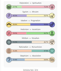 Philosophy test results by PurplePhoneixStar