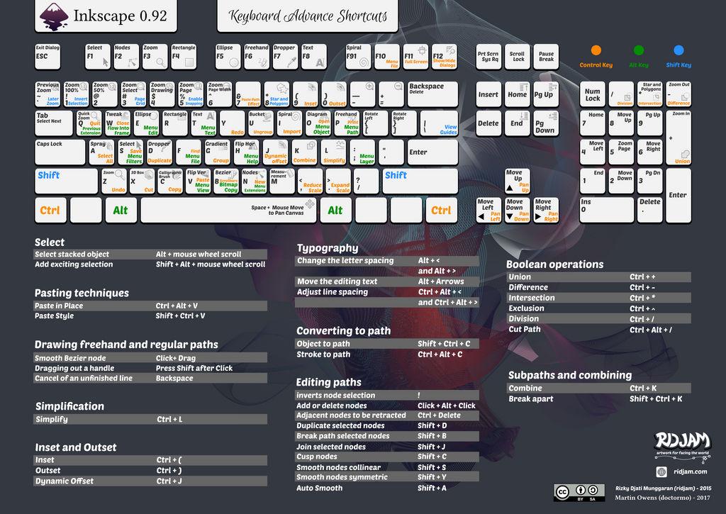 Inkscape 0.92 Keyboard Shortcuts by doctormo