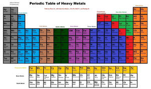Periodic Table of Heavy Metal by SteveHNo96