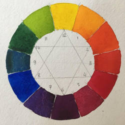 Watercolor Color Wheel  by deepdesign