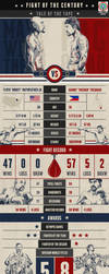 FIGHT OF THE CENTURY INFOGRAPHIC by cif3r