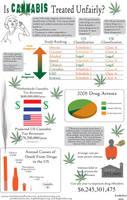 Is Cannabis Treated Unfairly? by kookybat