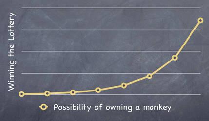 Monkey Lottery by RavenOfBurden