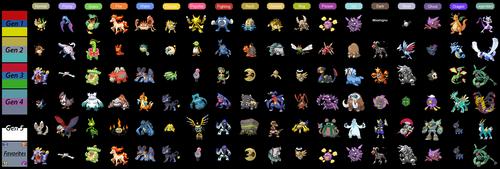 Favourite Pokemon Meme by El-Rado