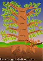 Tree of Writing by wwwwolf