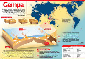 Infographic earthquake by malesbanget