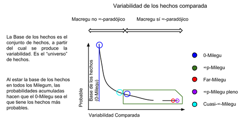 LPA Variabilidad Hechos Comparada grafico II by Avengium