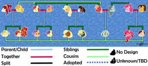 BJV: Apple-Pie Extended Family Chart by BijutsuYoukai