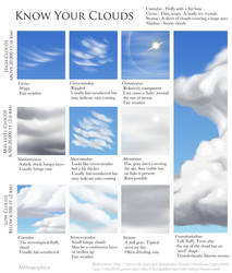 Science Fact Friday: Know Your Clouds by Alithographica