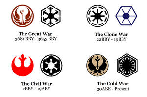 The Galactic Wars Timeline Chart by MetroXLR