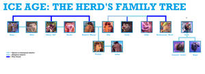 Ice Age: The Herd's Family Tree by Simons01
