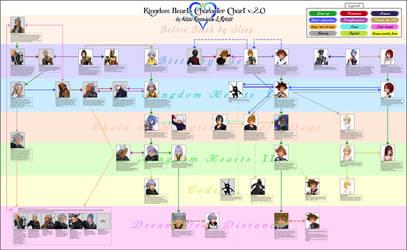 Kingdom Hearts Character Chart (Rus) by Roksik