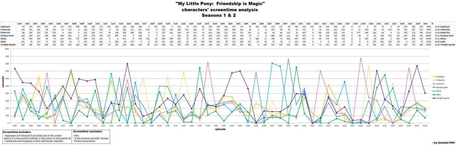 MLP FIM S1 and S2 characters' screentime analysis by dziadek1990