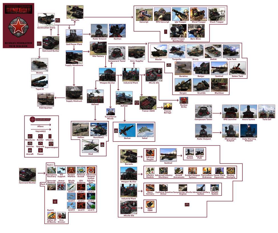 Russian Federation Tech Diagram(RotR) by Major-11
