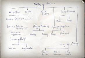 Weasley and Co. Family Tree by kspatula